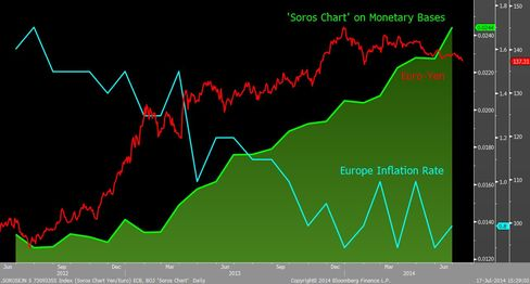 'Soros Chart' on ECB, BOJ monetary bases