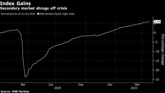 Junk-Bond Sales Soar 122% in Nordics as Europe Bids Pile In