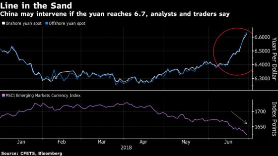 China Expected to Defend Yuan at Key Level as Losses Mount
