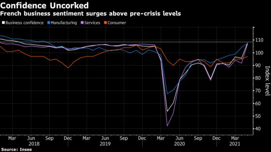 French Business Sentiment Soars to Highest in Three Years