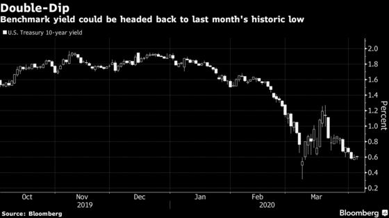 Historic Low Yields Back in Sight After Volatility Vanquished