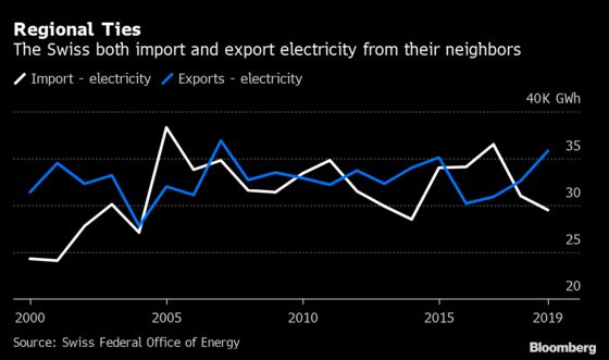 Swiss Spooked By Blackout Risks After EU Raises No-Deal Stakes