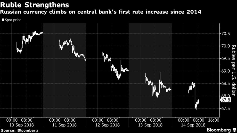 Russia Pivots to Rate Increases After First Hike Since 2014 - Bloomberg