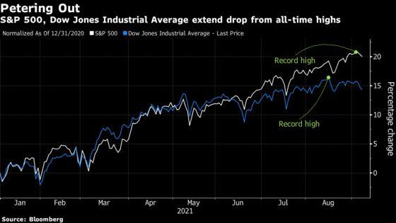 U.S. Stocks Extend Drop on Growth, Valuation Risks: Markets Wrap
