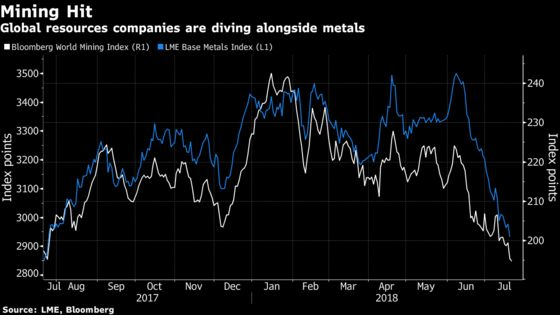 What to Watch in Commodities: Iran, Big Oil, Miners, Gold, Crops
