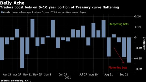 Hedge Funds Bet on Flatter Yield Curve During Fed's Hawkish Week