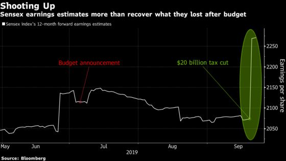 India Inc. Earnings Get Up to 10% Boost From Modi's Tax Cut