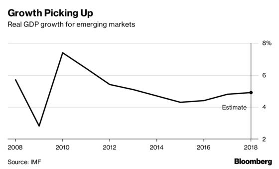 Turkey Is Too Much of a One-Off to Undermine Emerging-Market Strength
