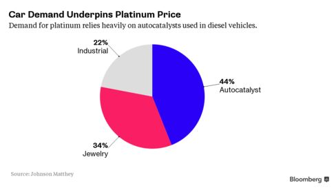 Car demand underpins platinum price