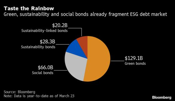 Investors Face Baffling $2 Trillion Rainbow of Ethical Debt