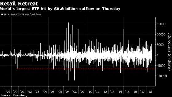 World's Biggest ETF Bleeds Assets But No Liquidity Crunch