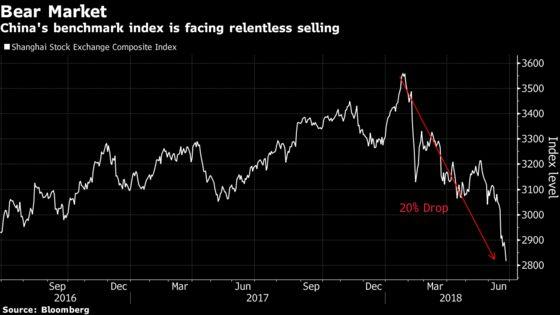 Chinese Stocks Enter Bear Market as Trade, Growth Risks Increase