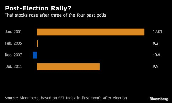 Top Fund Says Thailand Election Will Boost Stocks Despite the Drama