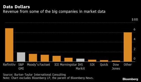 S&P Global's $39 Billion Deal Shows Market Data's Dominance