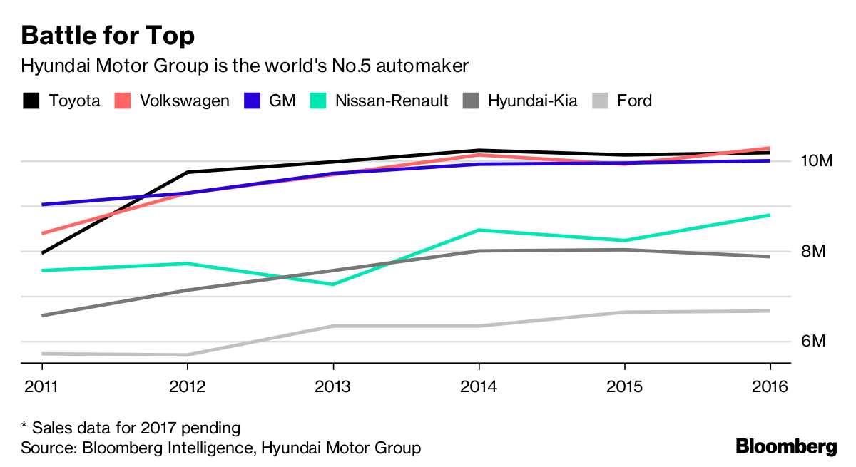 Hyundai-Kia Tie-Up Falls Further Behind GM, VW on Delivery Drop ...
