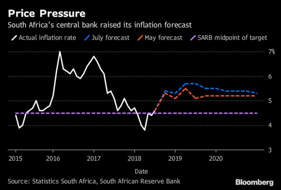 S. Africa Reserve Bank Warns of Price Risks as It Holds Key Rate