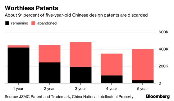China Claims More Patents Than Any Country. Most Are Worthless