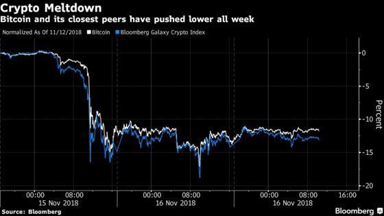 'I Didn't Sleep Well Last Night:' Analysts Predict Bitcoin Has Further to Fall