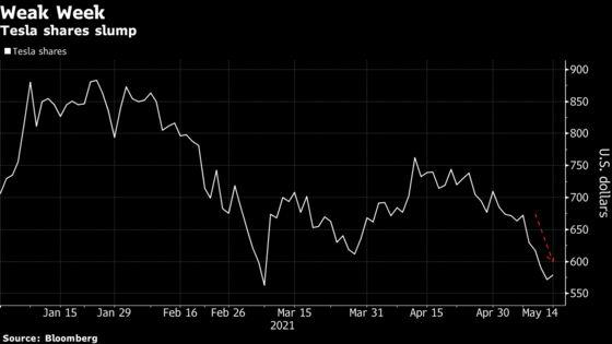 Tesla Shares Cap Awful Week With Tentative Rebound