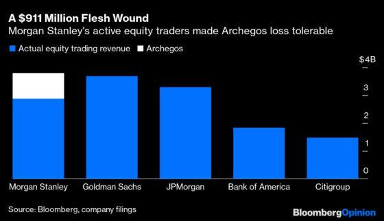 Morgan Stanley's Archegos Loss Is No Emergency