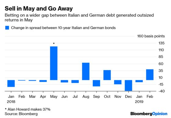 The Hedge-Fund Bond Trade That Keeps on Giving