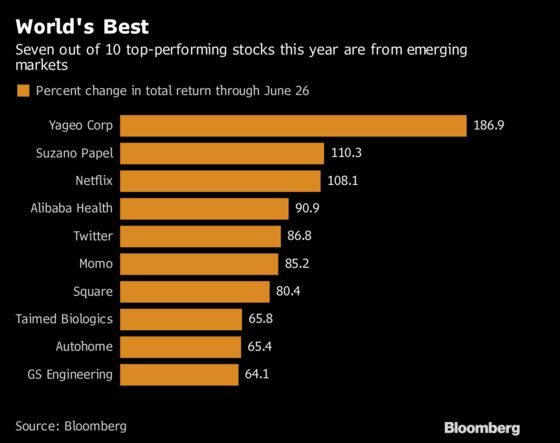 World's Top-Performing Stocks Show Emerging-Market Bets Pay Off