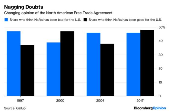 Nafta Do-Over Distracts From the Big Trade Problem