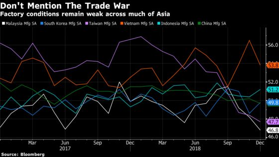 China Leads Slump in Asia Factories as Trade War Cools Demand