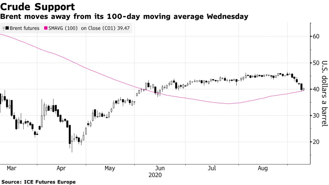 Brent moves away from its 100-day moving average Wednesday