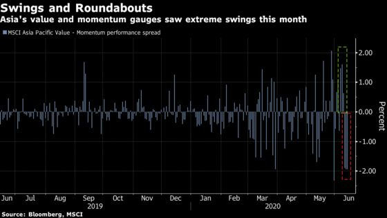 The Rotation Into Asia Value Stocks Starts to Wobble, Too