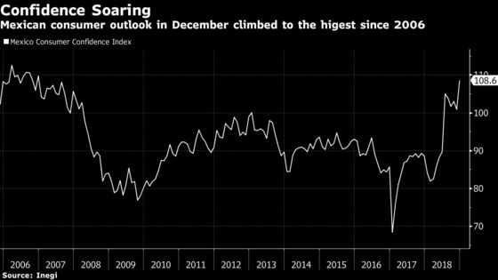 Mexico Consumer Confidence Tops Forecasts as AMLO Takes Over