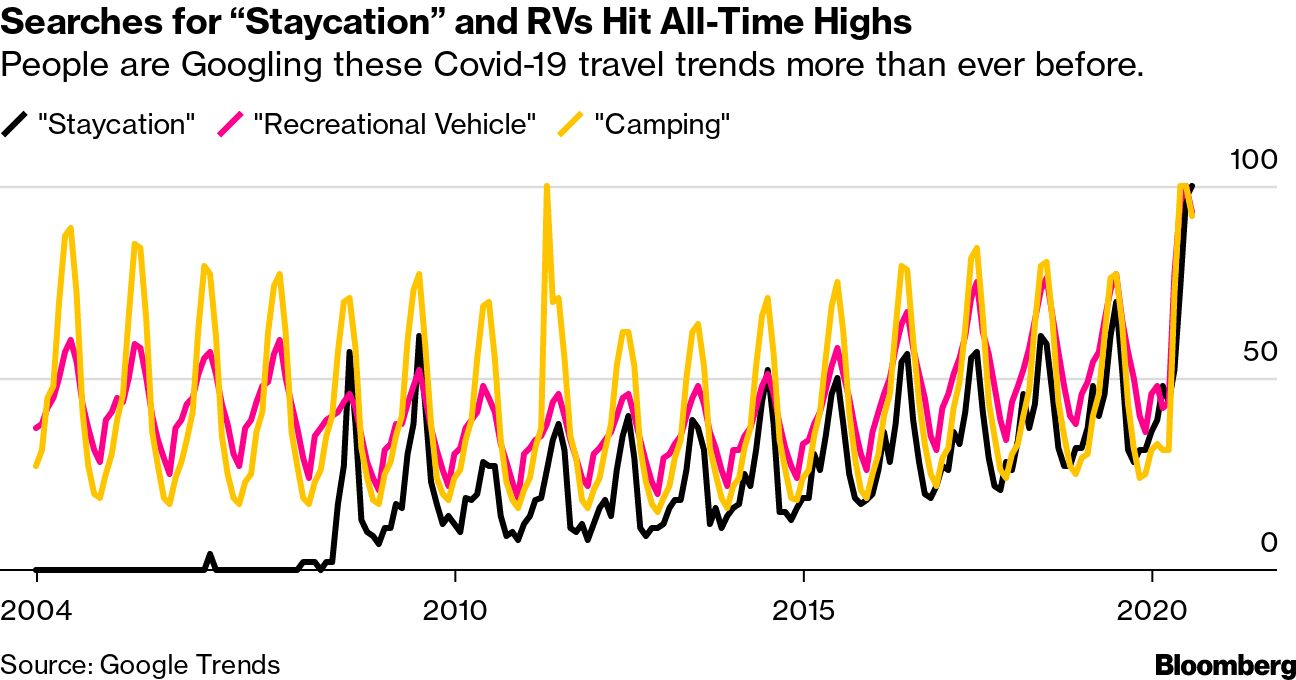"""Searches for """"Staycation"""" and RVs Hit All-Time Highs"""