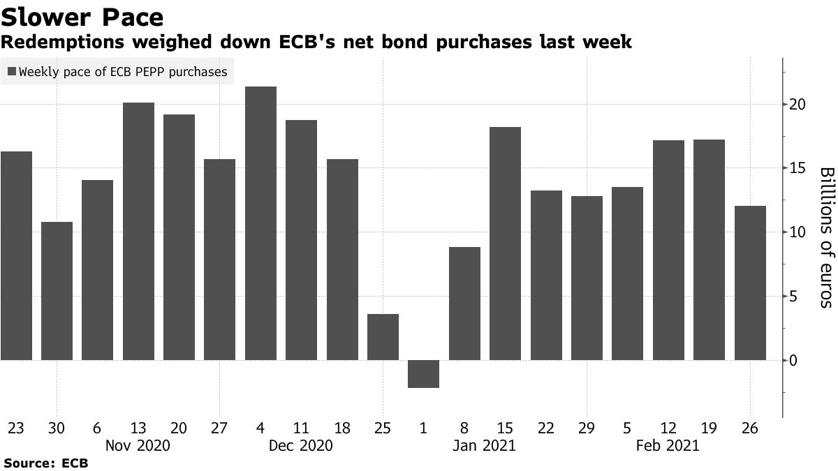 Redemptions weighed down ECB's net bond purchases last week