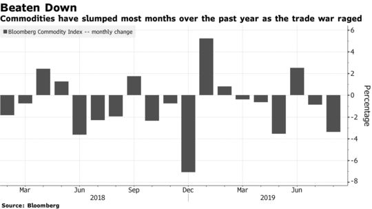 Commodities have slumped most months over the past year as the trade war raged