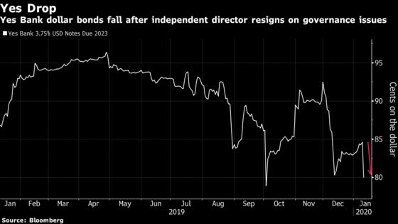 Yes Bank's Bonds and Shares Drop After Director Resigns