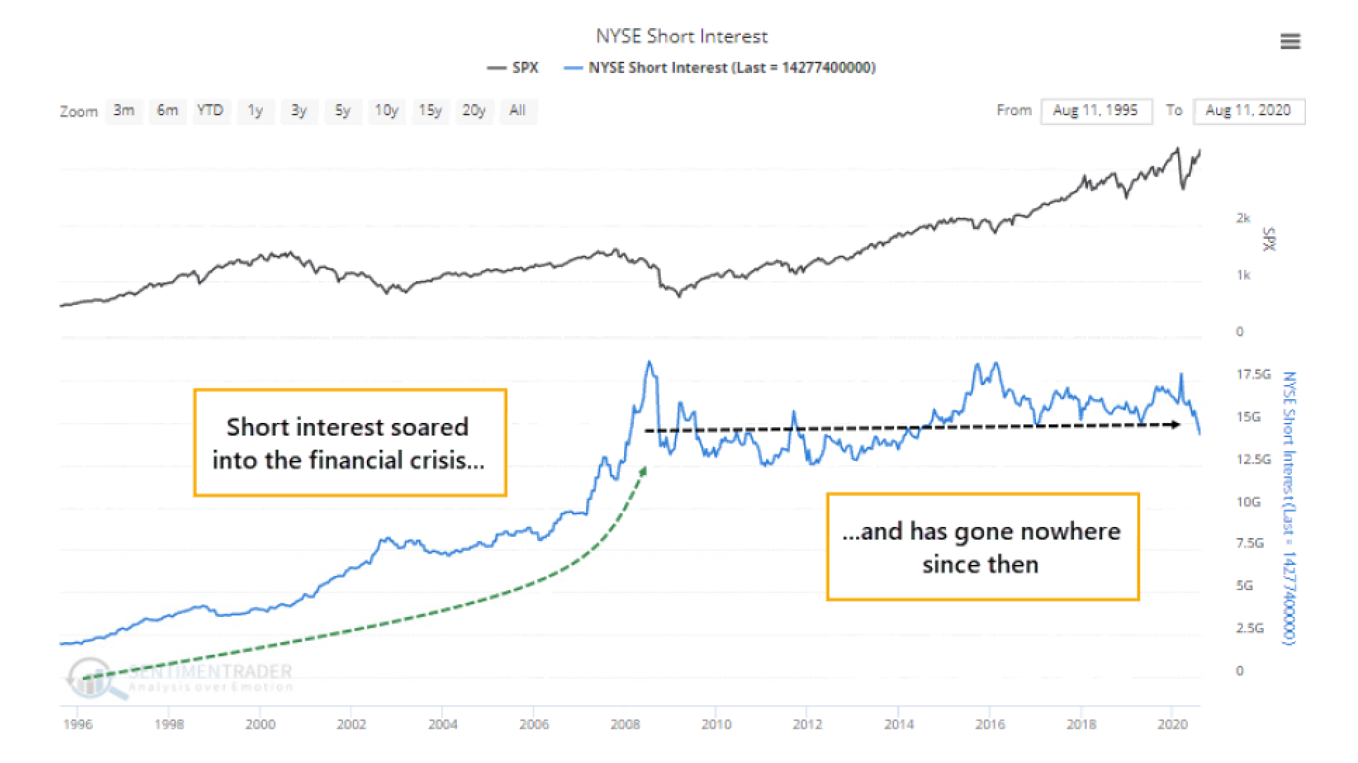 relates to FOMO Redrawing U.S. Stock Charts as Investors 'Ride the Wave'