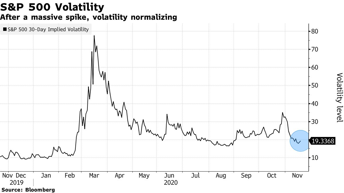 After a massive spike, volatility normalizing