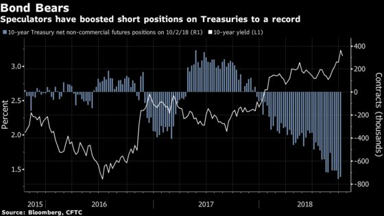 Treasury Yields Seen Capped at 3.5% as Stocks Drop, Newton Says