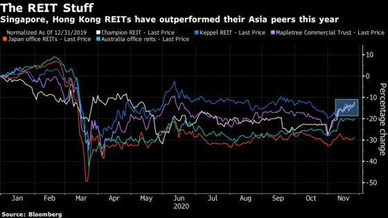 Hong Kong, Singapore Office REITs Live On in Post-Virus World
