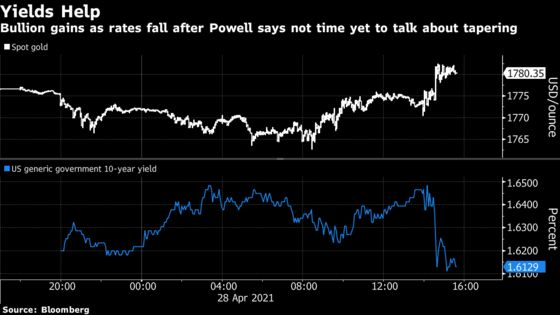 Gold Erases Drop as Powell Says 'Not Time Yet' For Tapering Talk