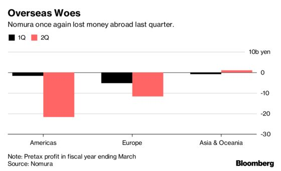 Nomura Loss Brings Underperforming European Business Into Focus