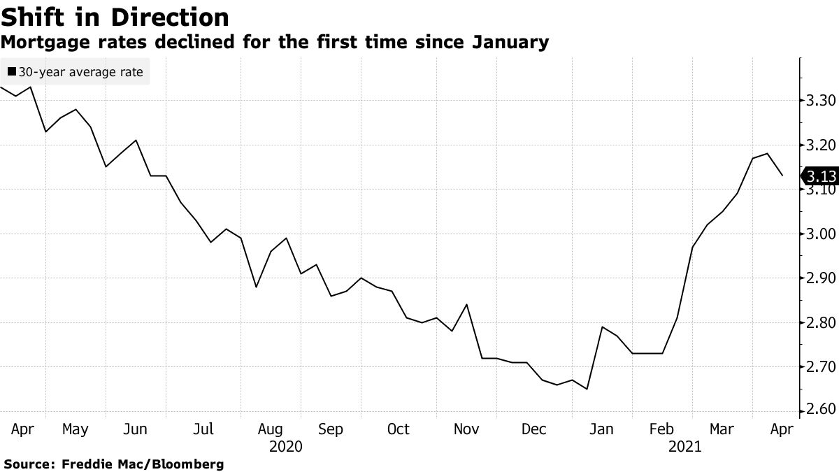 Mortgage rates fell for the first time since January