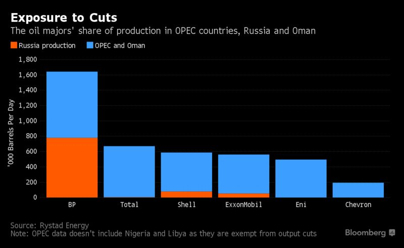 bp is most exposed among oil majors to opec russia cuts bloomberg the likely participation by russia where bp holds a 20 percent stake in rosneft pjsc puts it ahead of rivals total sa royal dutch shell plc