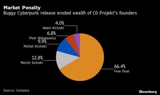 Cyberpunk 2077 Debacle Costs Founders $1 Billion of Wealth
