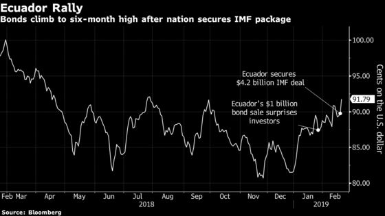 Ecuador Bonds Rally on $4.2 Billion IMF Deal to Serial Defaulter