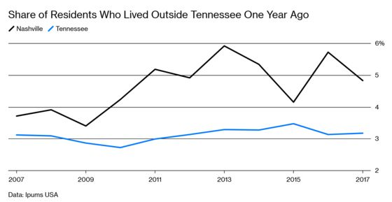 Nashville Wants to Be the Next Austin, But Tennessee Won't Make It Easy