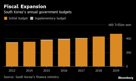 South KoreaNeeds$9 Billion in Extra Spending to Prop Up Economy: Survey