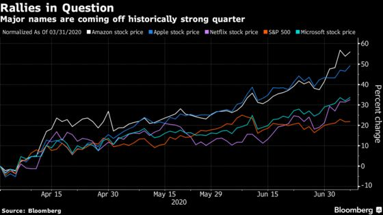 Runup in Tech Mega-Caps Sows Doubt Before Key Earnings