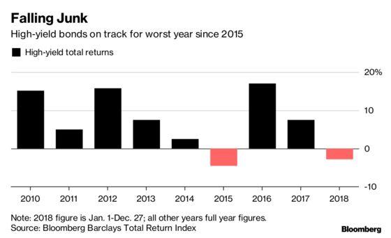 Junk Bonds Set for Worst Month Since 2011