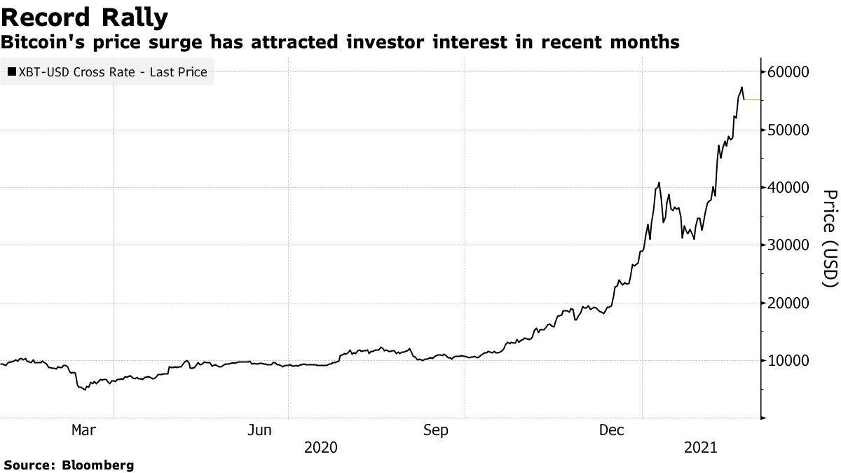 Lonjakan harga Bitcoin telah menarik minat investor dalam beberapa bulan terakhir